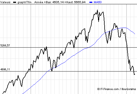 image analyse graphique CAC40