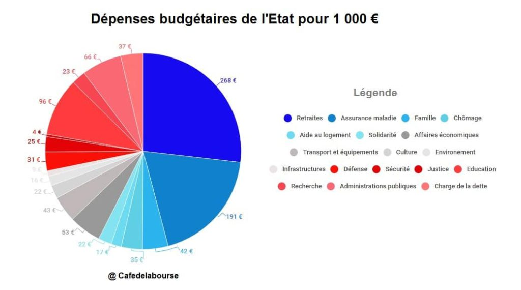 depenses-budgetaires-gouvernement