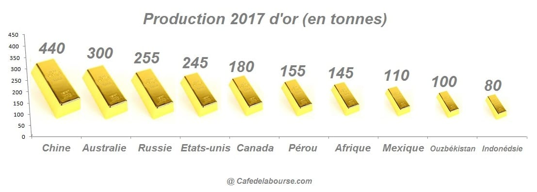 Production mondiale or 2017