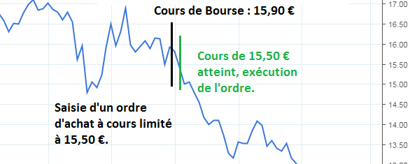 ordre-bourse-achat-a-cours