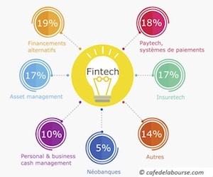 fintechs startups envahissent finance