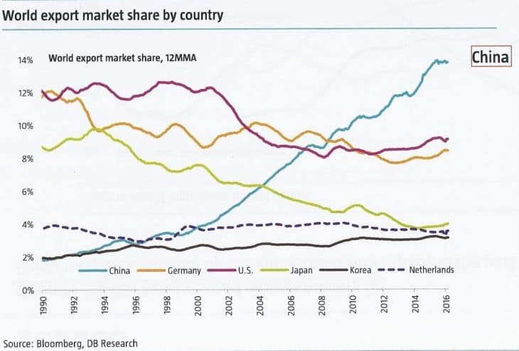 Chine-marche-export