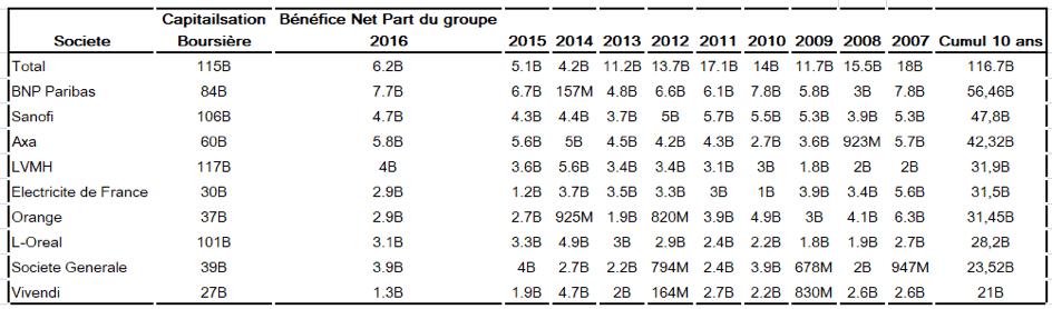 TOP 10 entreprises françaises bénéfices 10 ans