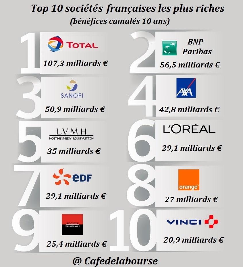 infographie-entreprises-francaises-les-plus-riches