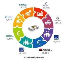 top-8-entreprises-francaises-les-plus-rentables