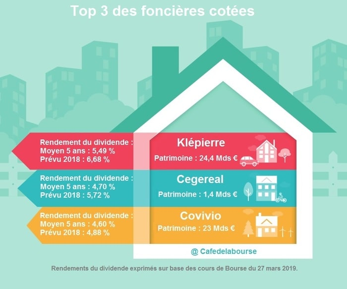top-3-foncieres-cotees-rentables