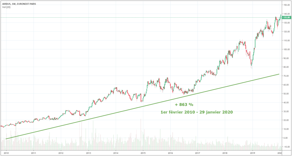 action-airbus-cours-bourse