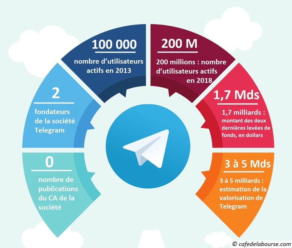Telegram en quelques chiffres