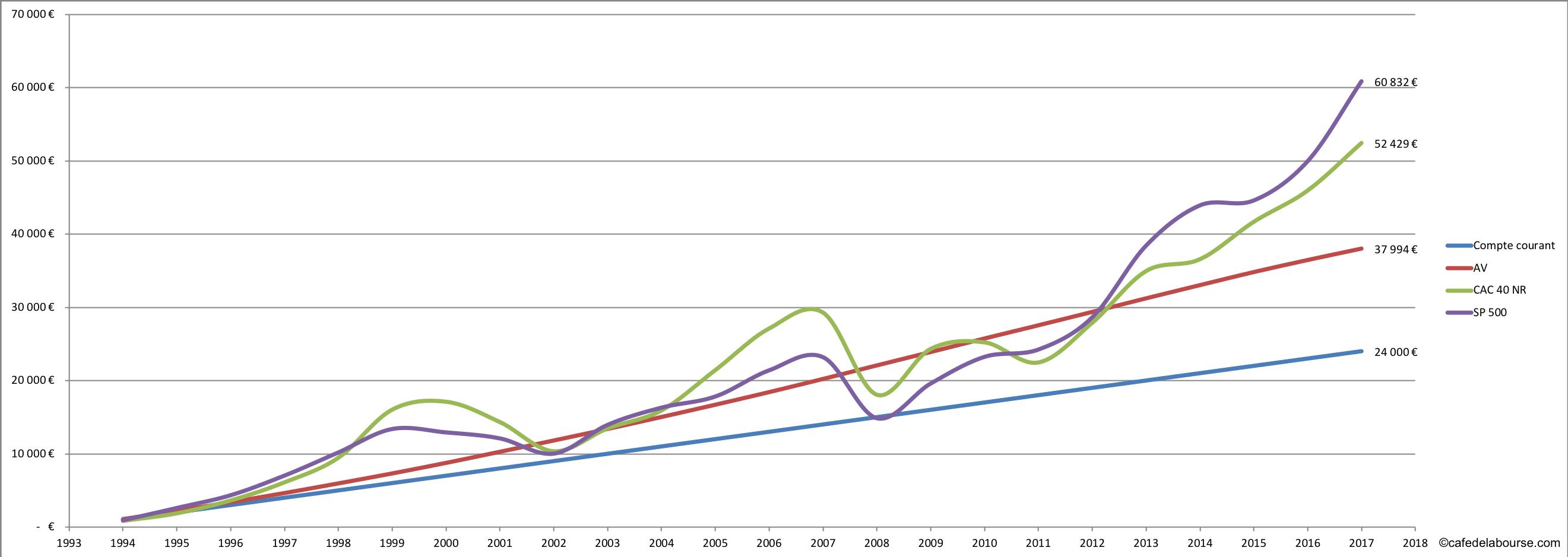 placement 1 000€ par an pendant 25 ans
