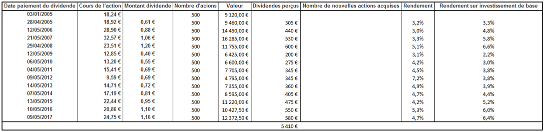 tableau perception dividendes AXA