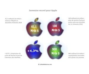 Apple noel actionnaires vient avoir lieu