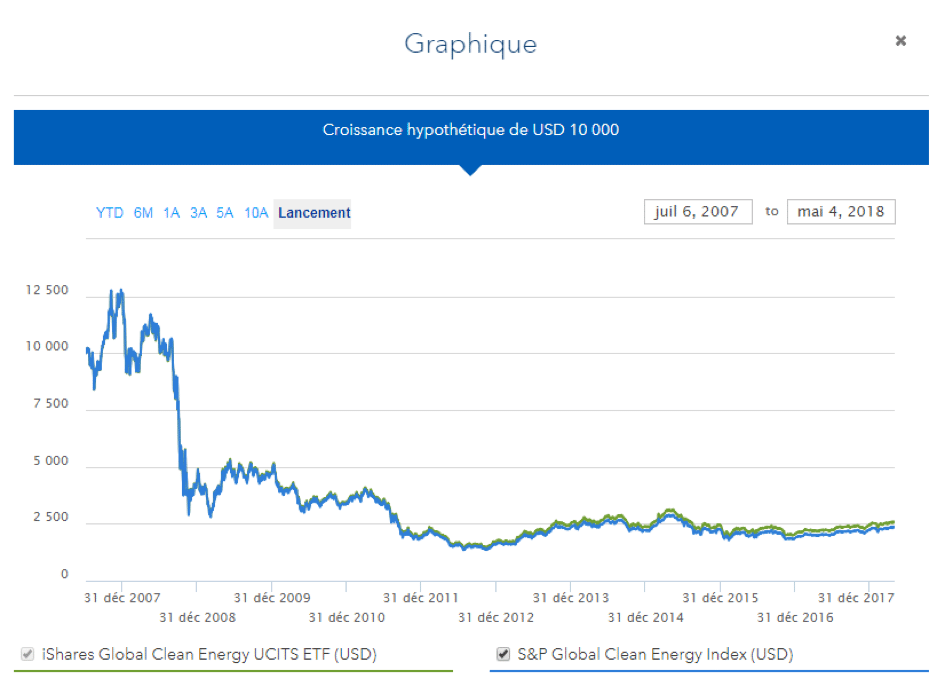 Graphique iShares Global Clean Energy UCITS ETF USD (Dist)