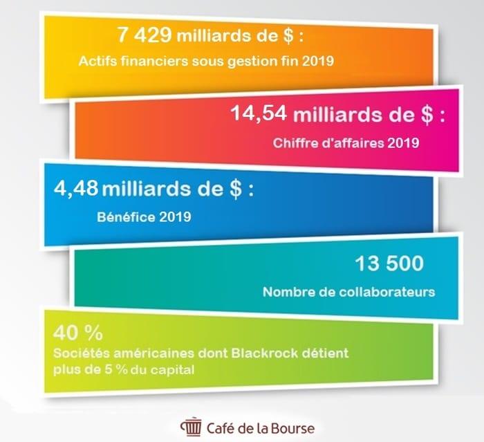 blackrock-chiffres-infographie