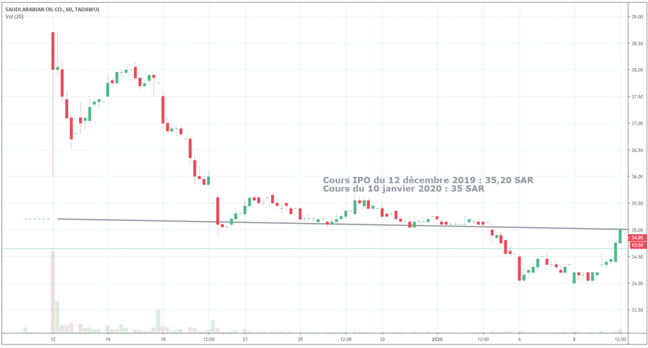 cours-action-saudi-aramco-ipo