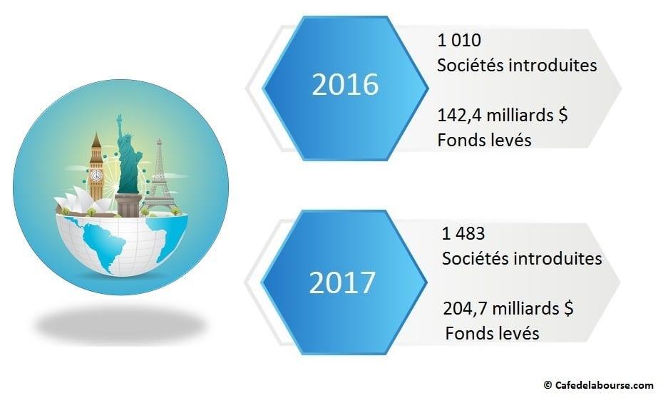 infographie IPO dans le monde