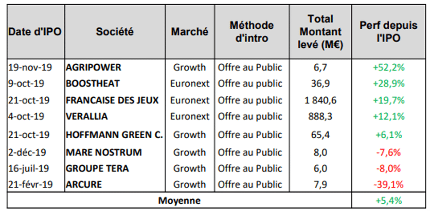 performance-ipo-francaises