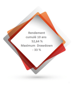total-rendement-drawdown