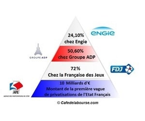 loi-pacte-infographie-privatisations-ADP-Engie-FDJ
