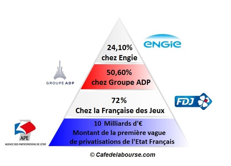 loi pacte privatisations chiffres cles Engie ADP FDJ