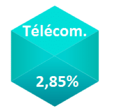 performance annualisee secteur Telecoms