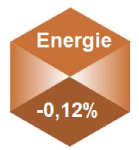 performance annualisee secteur energie