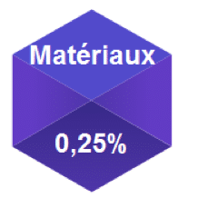performance annualisee secteur materiaux