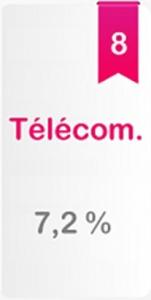 secteur-telecoms-bourse