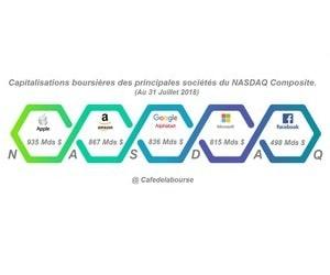 Analyse-NASDAQ-principales-societes