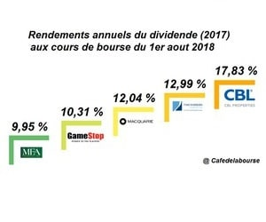 Bourse-Top-5-societes-americaines-plus-forts-dividendes