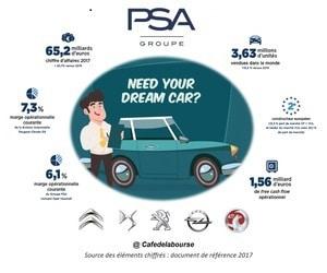 PSA-analyse-constructeur-automobile-francais