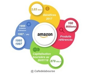 amazon-analyse-geant-mondial-e-commerce