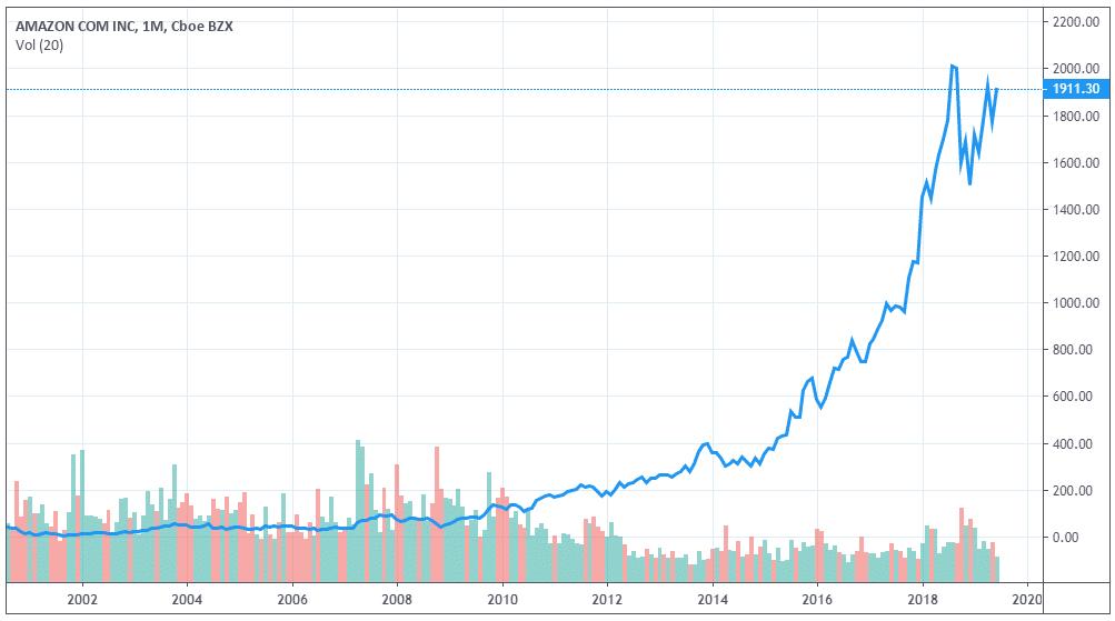 cours-amazon-bourse-graphique