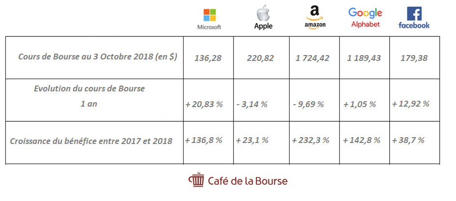 cours-bourse-benefices-gafam