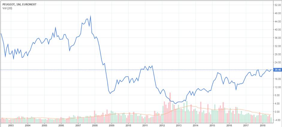 graphique-cours-Bourse-PSA-Groupe-depuis-2002