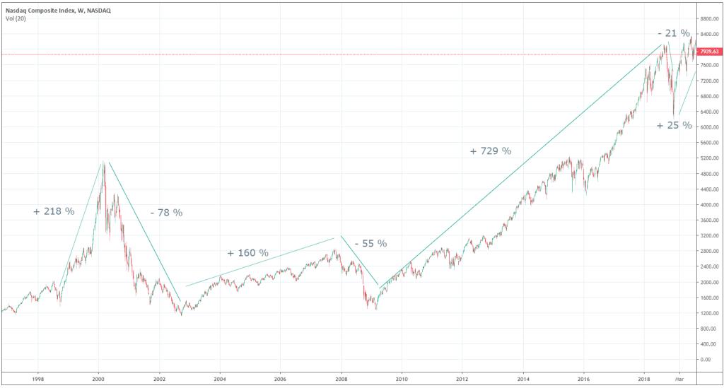 nasdaq-graphique-indice-depuis-1996