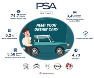 psa-analyse-bourse-constructeur-automobile