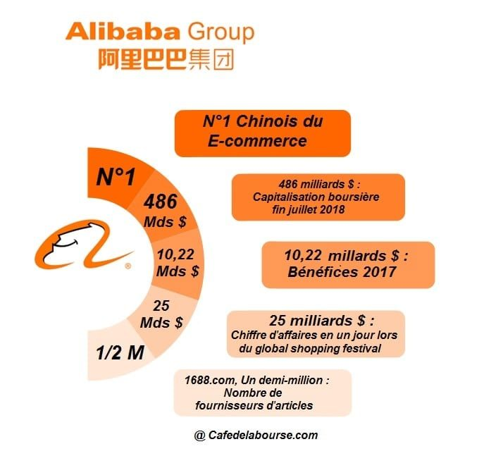 alibaba-infographie-chiffres-cles