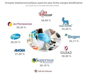 groupes-pharmaceutiques-fortes-marges-beneficiaires