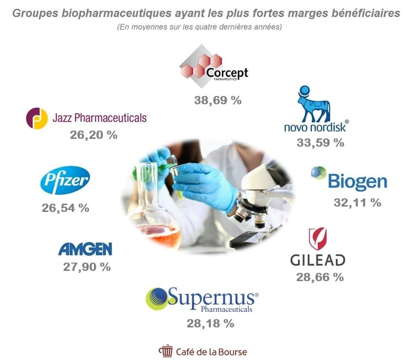 laboratoire-pharmaceutique-plus-fortes-marges-beneficiaires