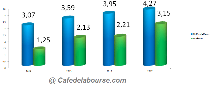 chiffre-affaires-benefices-pandox