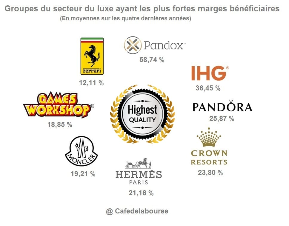 classement-marques-luxe