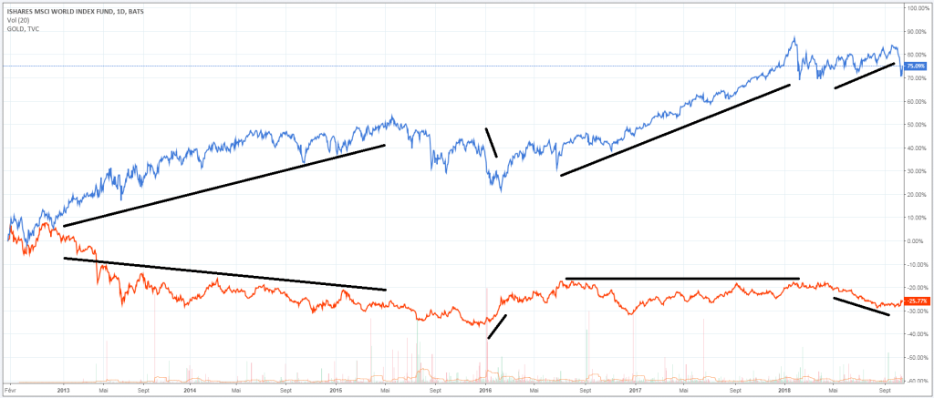 msci-world-cours-or
