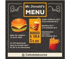 analyse-bourse-mcdonalds