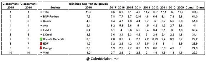 entreprises-francaises-riches-benefices