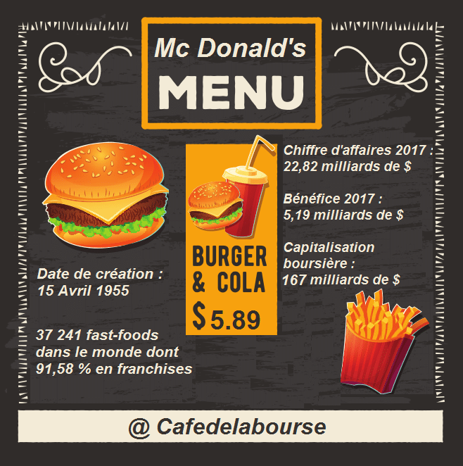 infographie-mcdonalds-fastfood