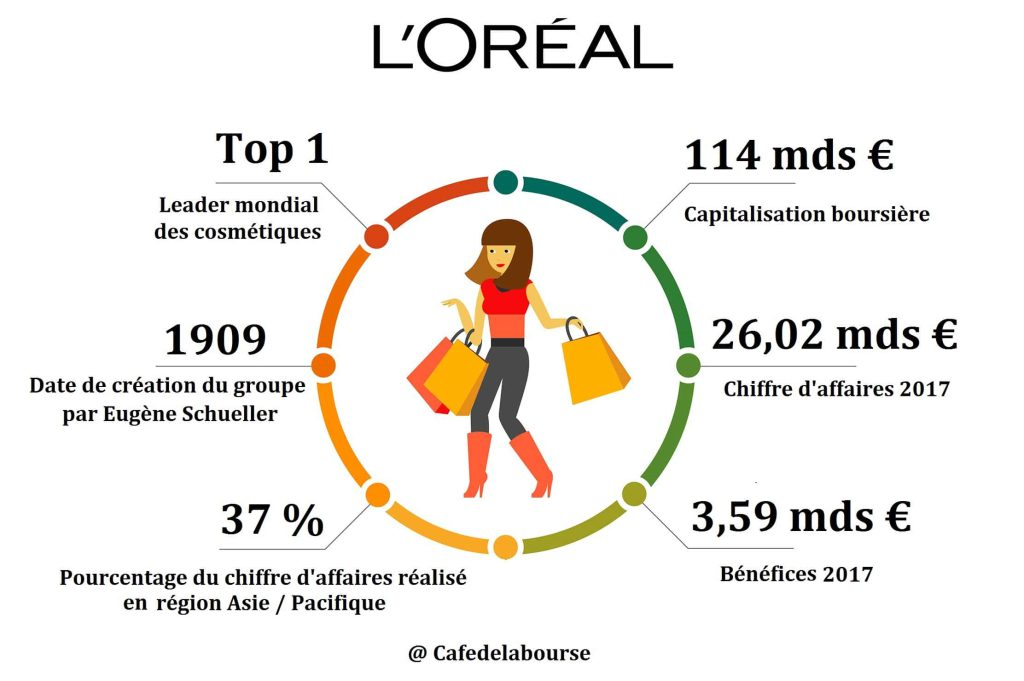 analyse-bourse-l-oreal