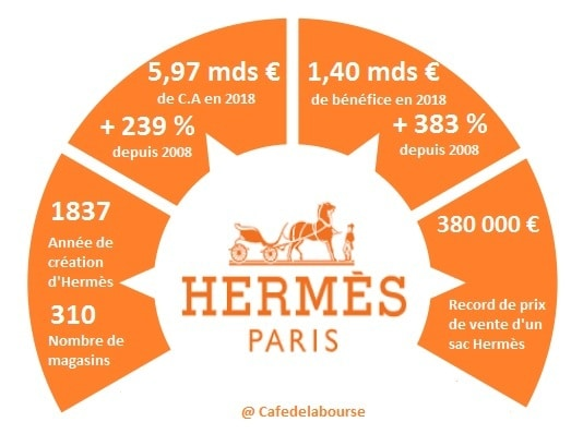 analyse-bourse-hermes