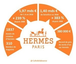 hermes-analyse-bourse