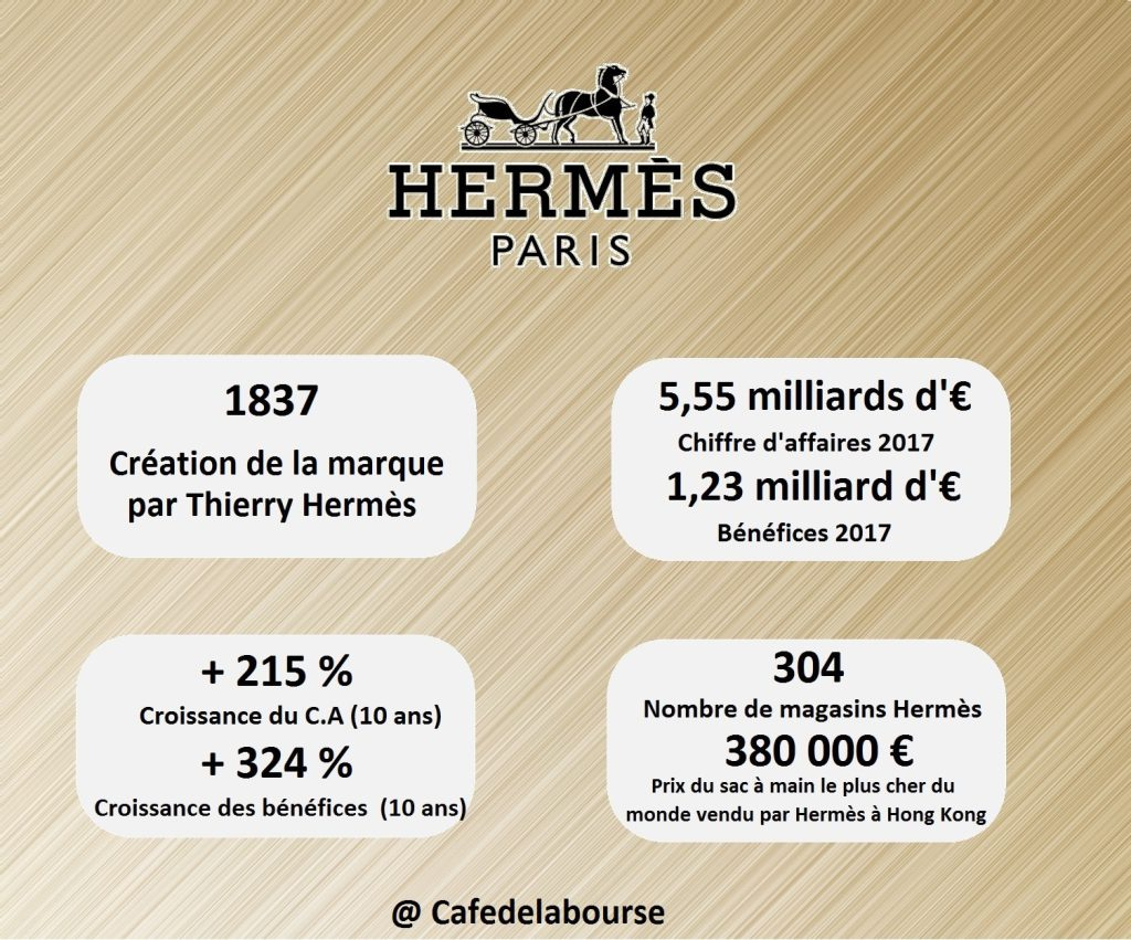 hermes-infographie-marque-luxe