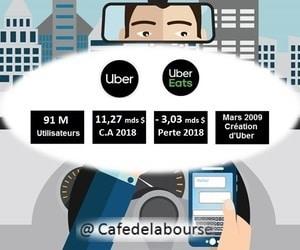 analyse-uber-bourse